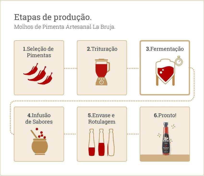processo de producao labrujaa